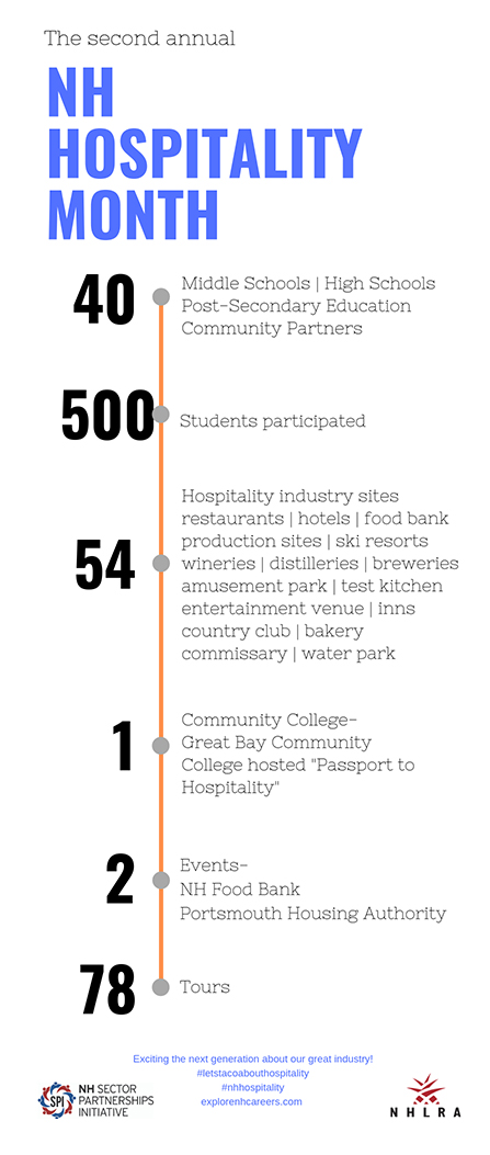 2019 New Hampshire Hospitality Month Infographic
