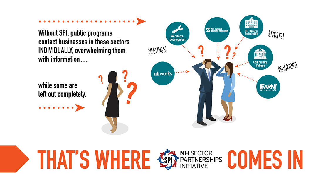 Infographic about How New Hampshire Sector Partnerships Work